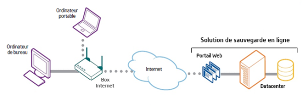 Sauvegarde des données en ligne sauvegardedefichiers.fr