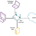 Schéma d'architecture de sauvegarde avec un serveur NAS